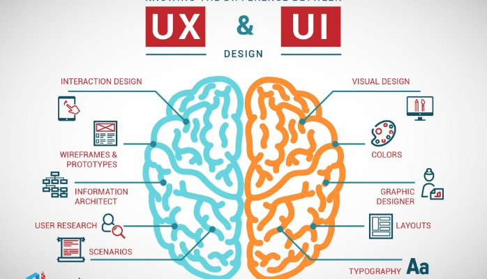 user interface and user experince